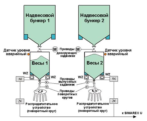 схема бункерных весов