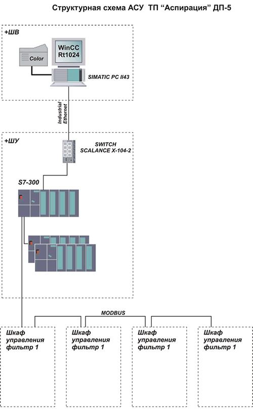 Структурная схема проекта